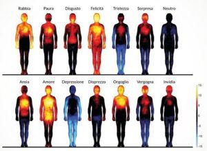 tecniche per gestire le emozioni LE TECNICHE PER GESTIRE LE EMOZIONI mappa emozioni 300x220