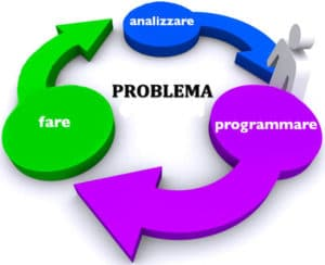 Il Processo di allenare difficoltà COME UNA DIFFICOLTÀ SI TRASFORMA IN PROBLEMA Il Processo di allenare 300x244