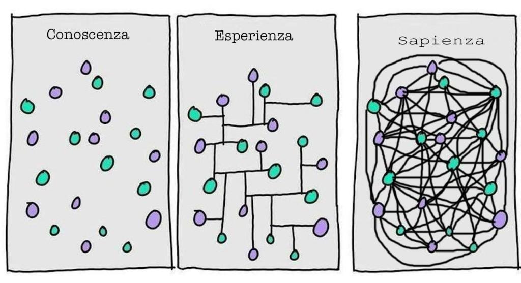 conoscenza-esperienza-sapienza conoscenza L'ASSENZA   (Prima Condizione) conoscenza esperienza sapienza 1024x557